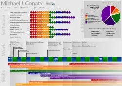 Michael J. Conaty's Visual Resume